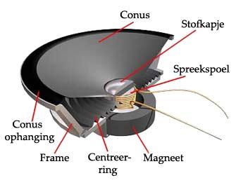 Magneet werking